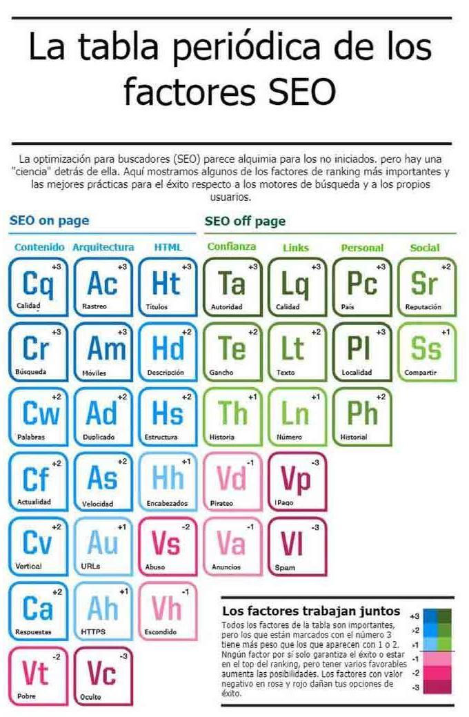 Tipos de factores de éxito del motor de búsqueda